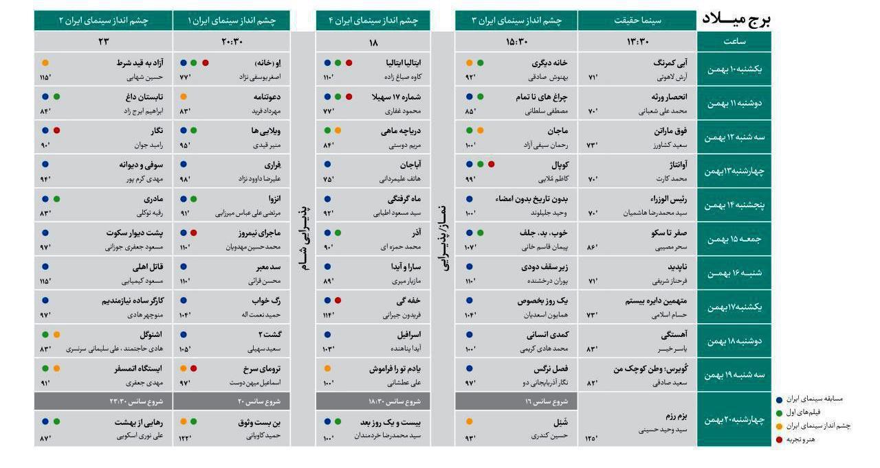 جشنواره فیلم فجر جدول
